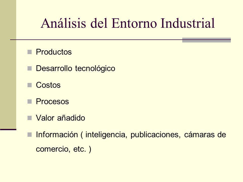 Análisis del Entorno Industrial