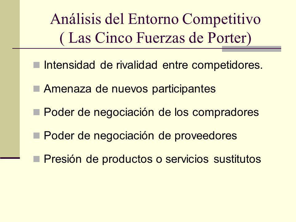 Análisis del Entorno Competitivo ( Las Cinco Fuerzas de Porter)