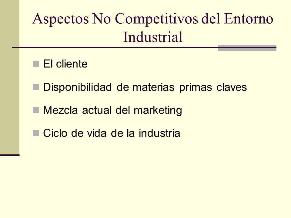 Aspectos No Competitivos del Entorno Industrial