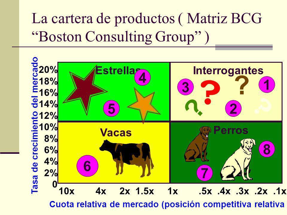 La cartera de productos ( Matriz BCG Boston Consulting Group )