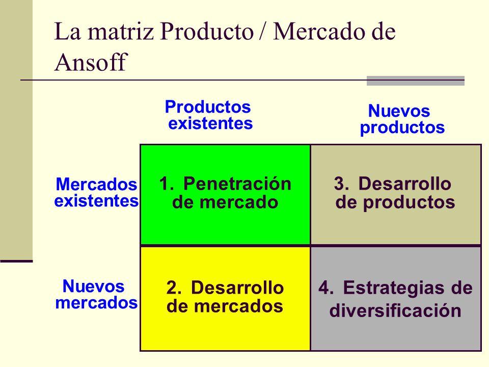La matriz Producto / Mercado de Ansoff