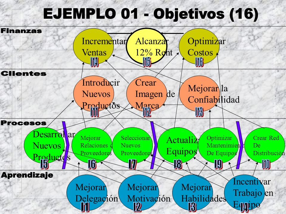 EJEMPLO 01 - Objetivos (16) Finanzas I14 I15 I16 Clientes I11 I12 I13