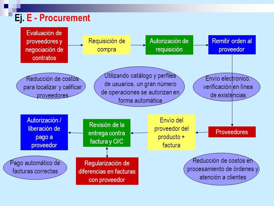 Ej. E - Procurement Evaluación de proveedores y negociación de contratos. Requisición de compra. Autorización de requisición.