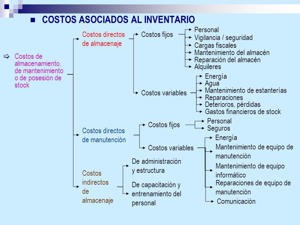 COSTOS ASOCIADOS AL INVENTARIO