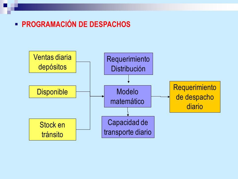 PROGRAMACIÓN DE DESPACHOS