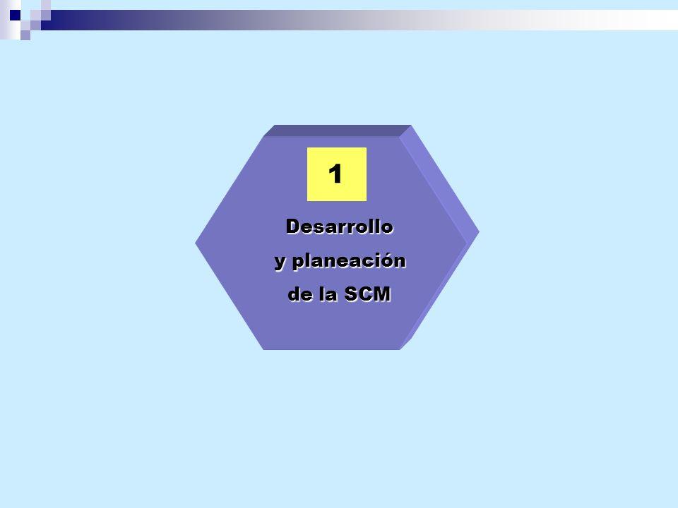 1 Desarrollo y planeación de la SCM