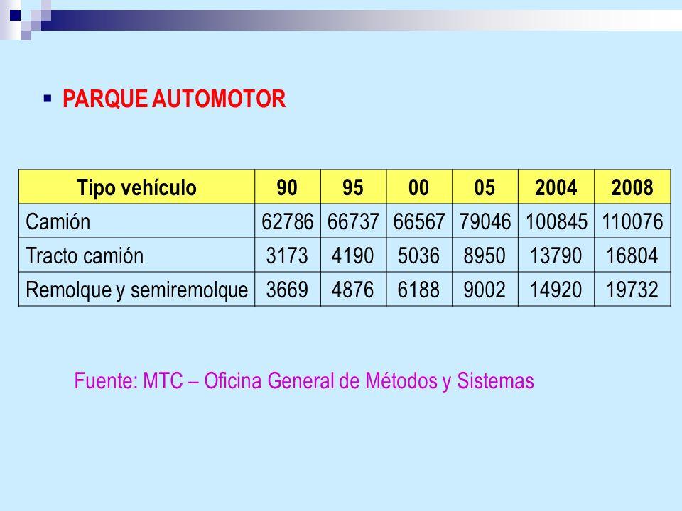 PARQUE AUTOMOTOR Tipo vehículo 90 95 00 05 2004 2008 Camión 62786