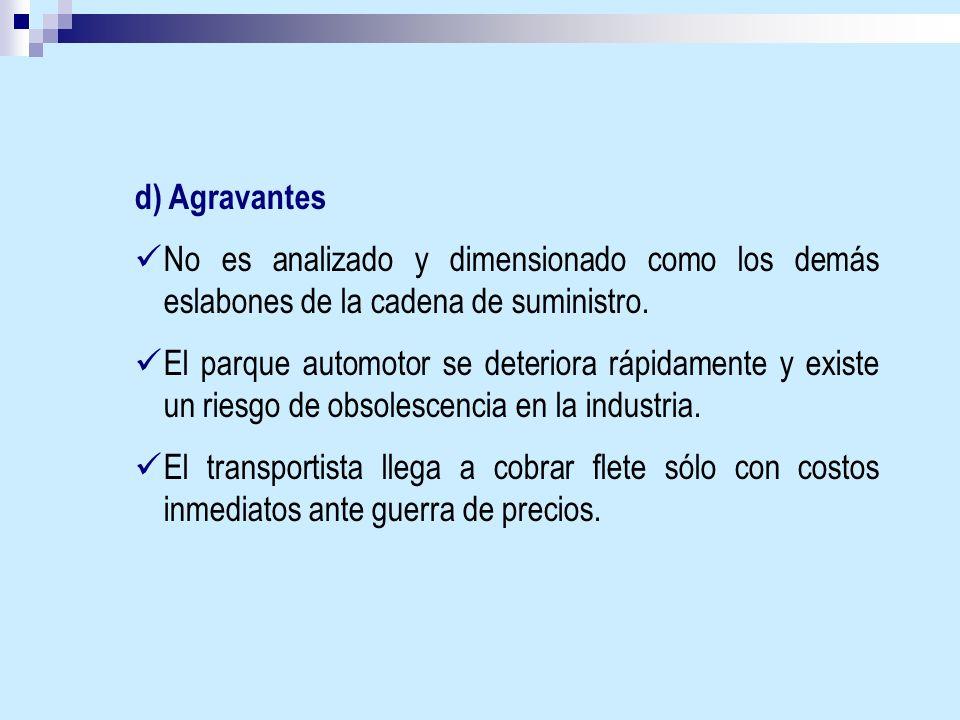 d) Agravantes No es analizado y dimensionado como los demás eslabones de la cadena de suministro.