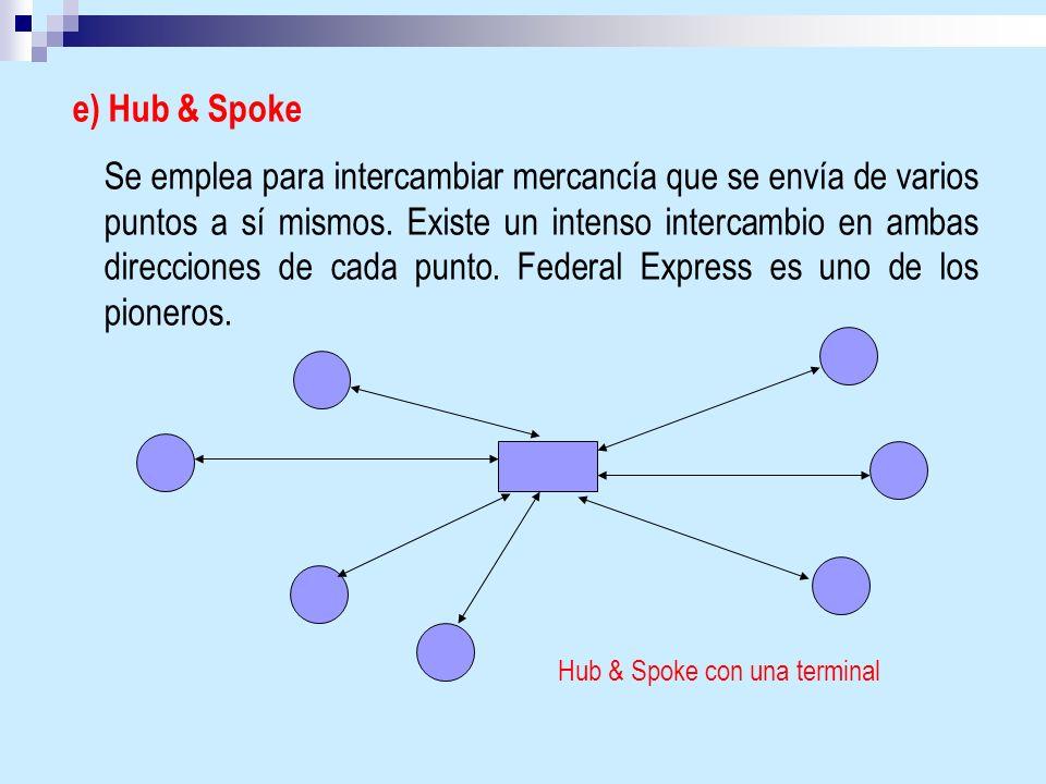 e) Hub & Spoke