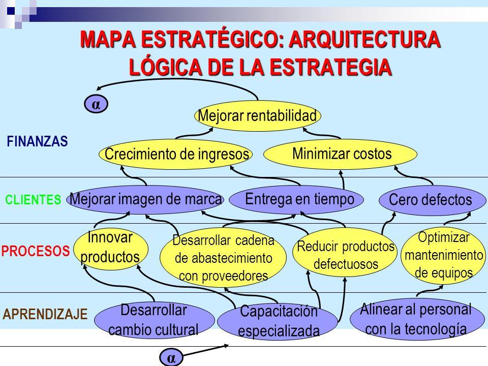 MAPA ESTRATÉGICO: ARQUITECTURA LÓGICA DE LA ESTRATEGIA