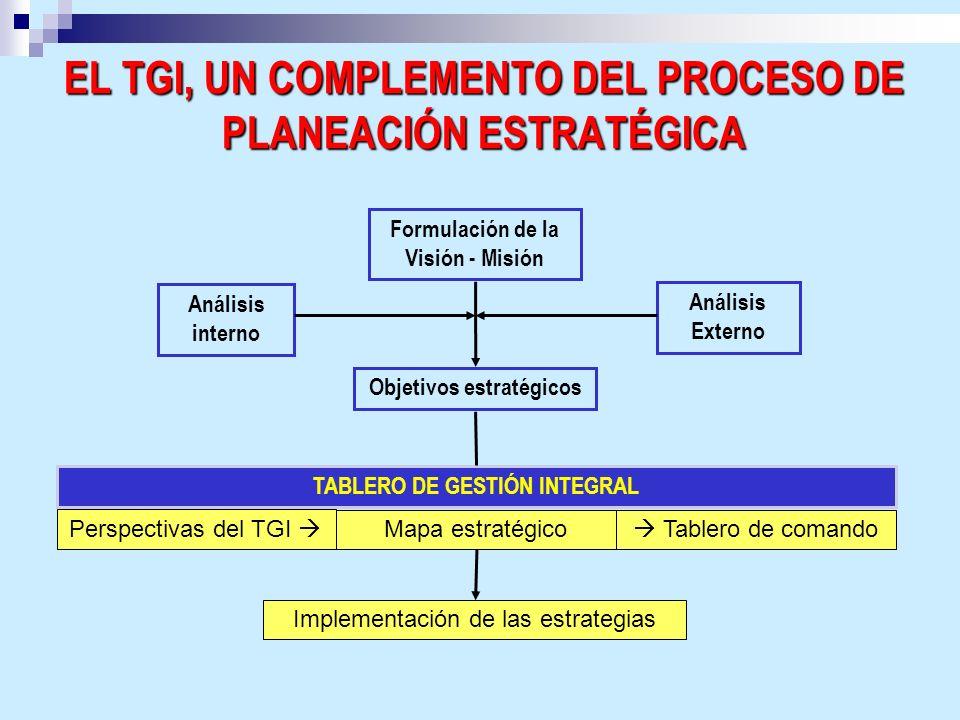 EL TGI, UN COMPLEMENTO DEL PROCESO DE PLANEACIÓN ESTRATÉGICA