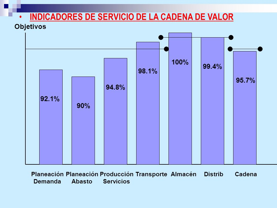 INDICADORES DE SERVICIO DE LA CADENA DE VALOR