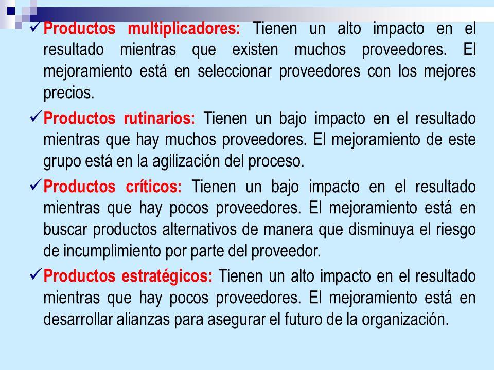 Productos multiplicadores: Tienen un alto impacto en el resultado mientras que existen muchos proveedores. El mejoramiento está en seleccionar proveedores con los mejores precios.