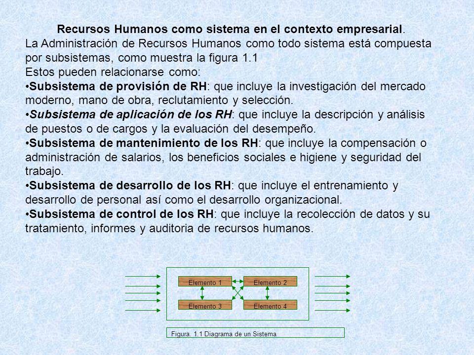 Recursos Humanos como sistema en el contexto empresarial.