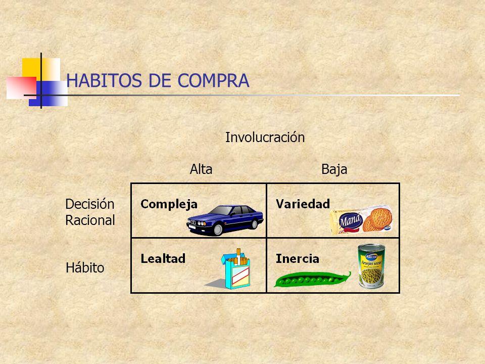 HABITOS DE COMPRA Involucración Alta Baja Decisión Racional Hábito
