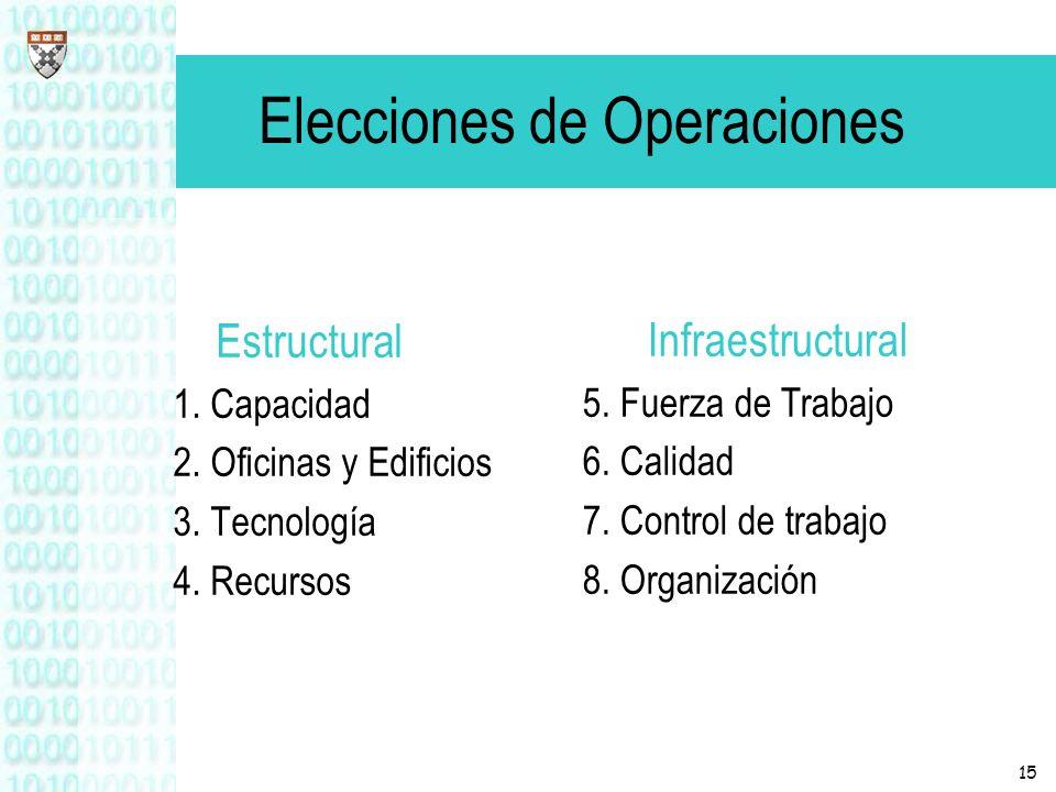 Elecciones de Operaciones