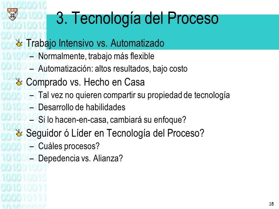 3. Tecnología del Proceso