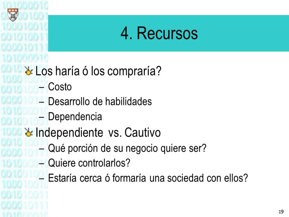 4. Recursos Los haría ó los compraría Independiente vs. Cautivo Costo