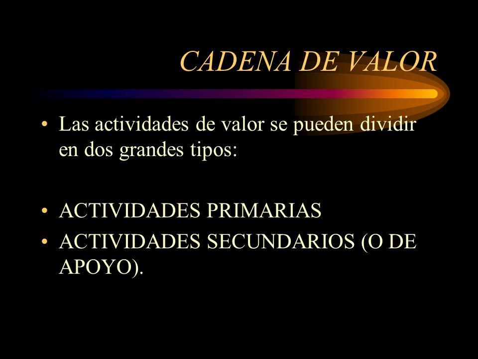CADENA DE VALORLas actividades de valor se pueden dividir en dos grandes tipos: ACTIVIDADES PRIMARIAS.