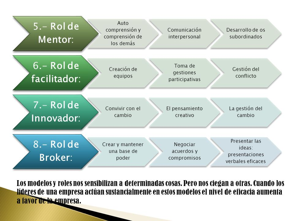 5.- Rol de Mentor:Auto comprensión y comprensión de los demás. Comunicación interpersonal. Desarrollo de os subordinados.
