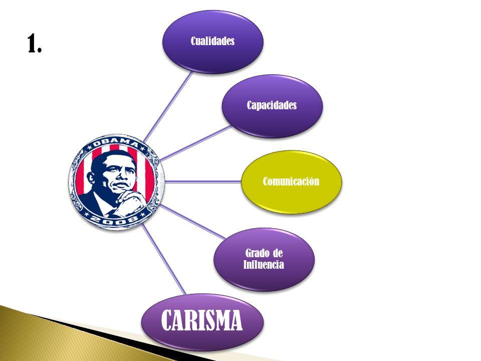 Cualidades Capacidades Comunicación Grado de Influencia CARISMA 1.