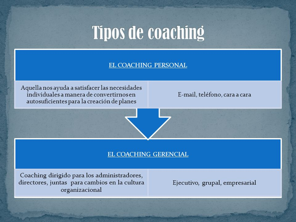 Tipos de coaching EL COACHING PERSONAL EL COACHING GERENCIAL