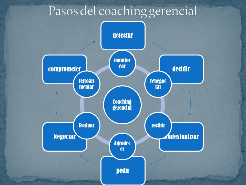 Pasos del coaching gerencial