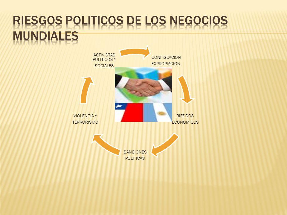 RIESGOS POLITICOS DE LOS NEGOCIOS MUNDIALES