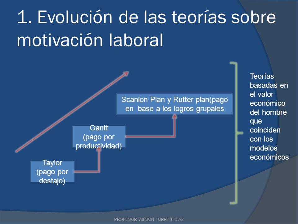 1. Evolución de las teorías sobre motivación laboral