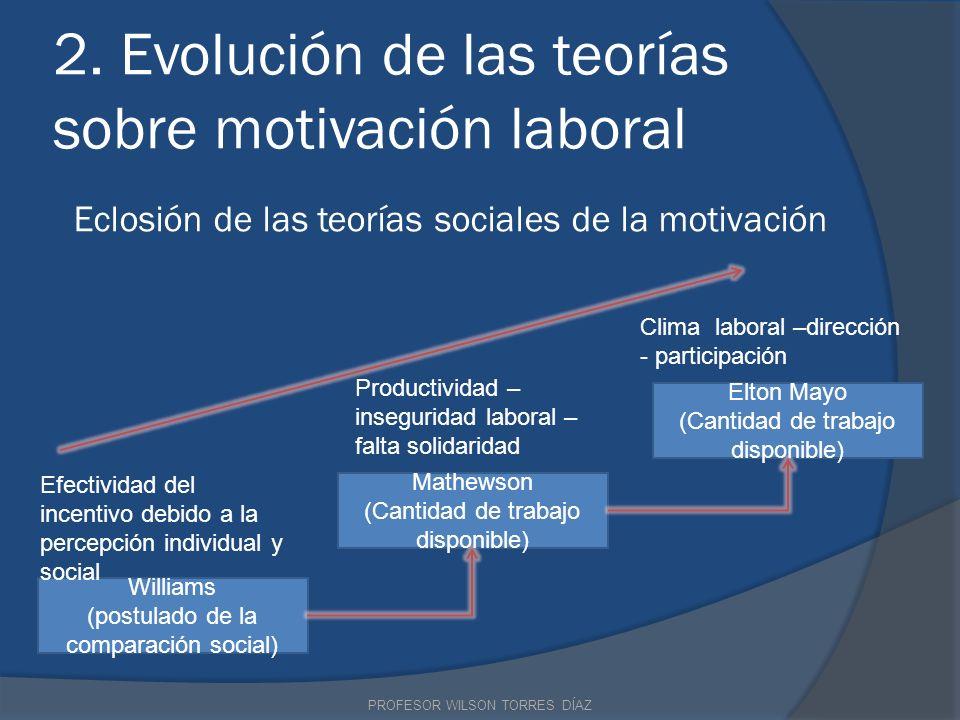2. Evolución de las teorías sobre motivación laboral