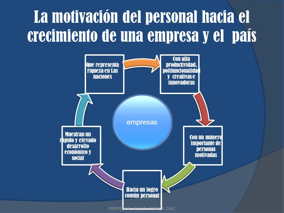 La motivación del personal hacia el crecimiento de una empresa y el país