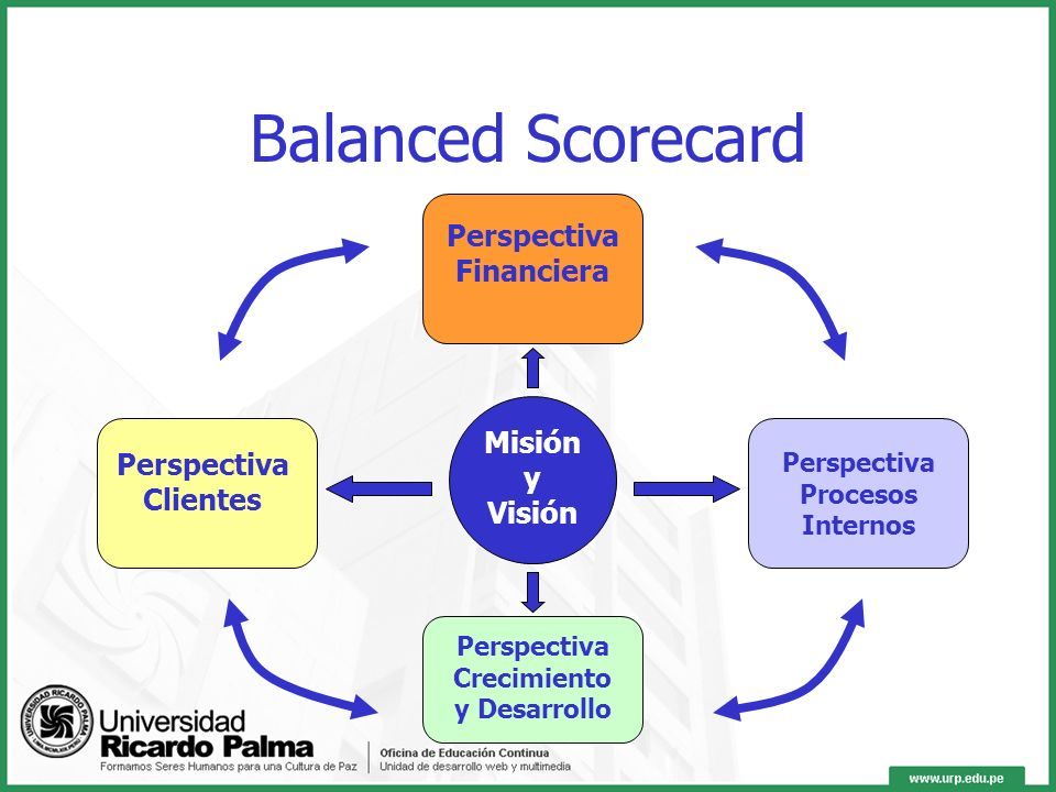 Balanced Scorecard Perspectiva Financiera Misión y Visión