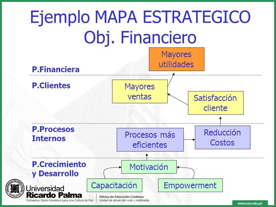 Ejemplo MAPA ESTRATEGICO Obj. Financiero