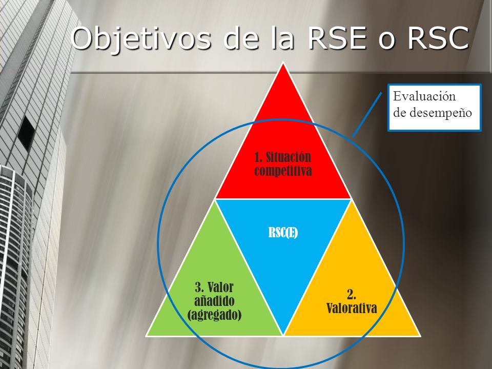 Objetivos de la RSE o RSC