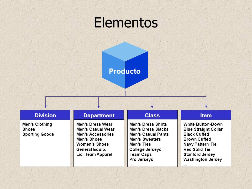 Elementos Producto Geography Division Department Class Item