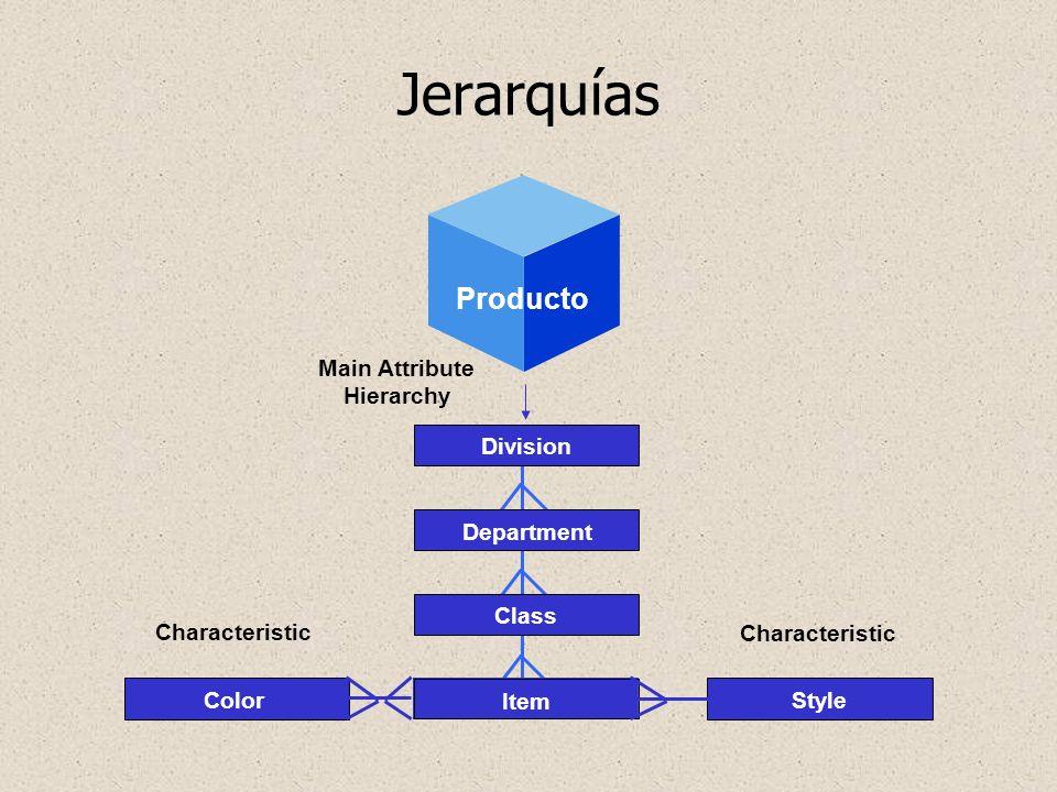 Jerarquías Producto Geography Main Attribute Hierarchy Division