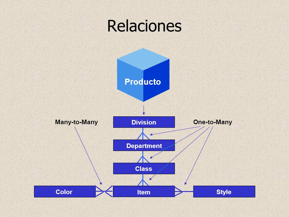 Relaciones Producto Geography Division Item Class Color Style