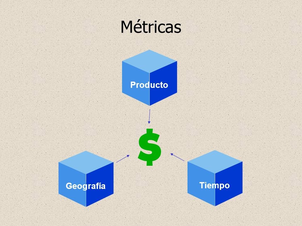 Métricas Producto Geografía Tiempo Geography Metrics