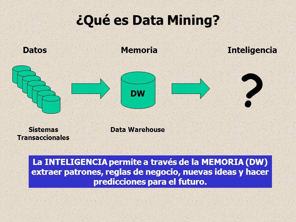 ¿Qué es Data Mining Datos Memoria Inteligencia DW
