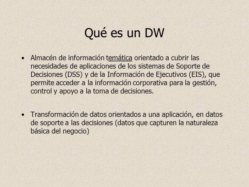Qué es un DW