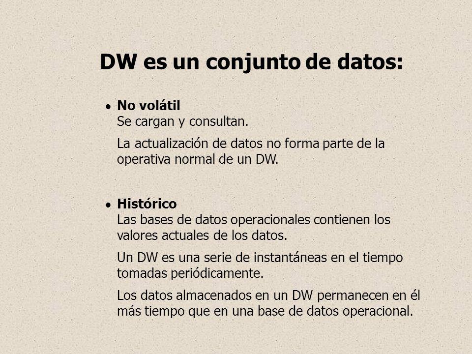 DW es un conjunto de datos: