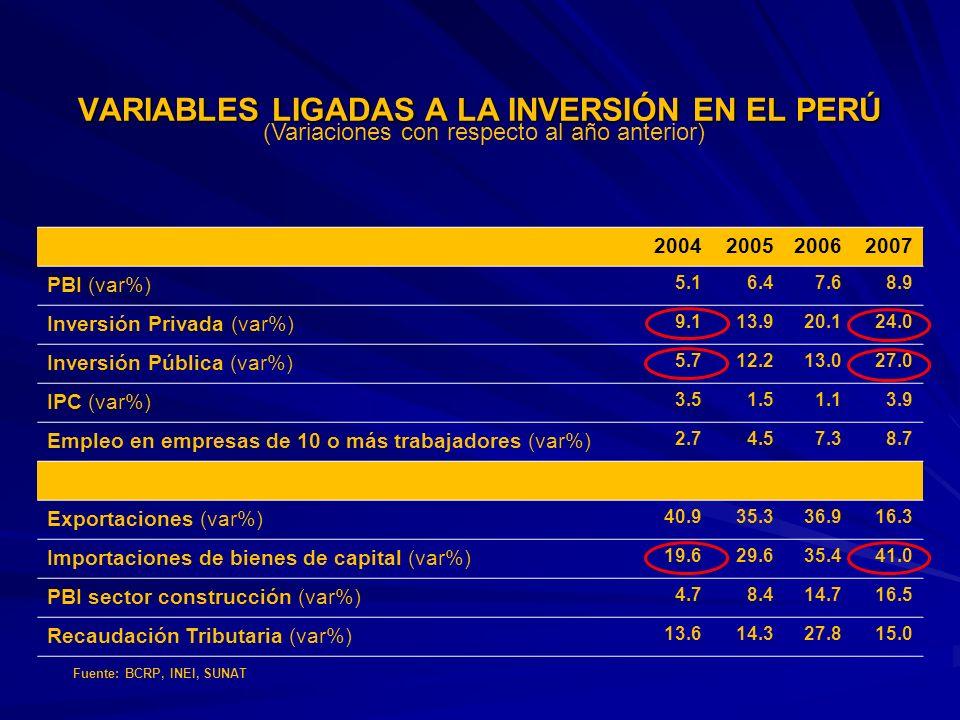 VARIABLES LIGADAS A LA INVERSIÓN EN EL PERÚ