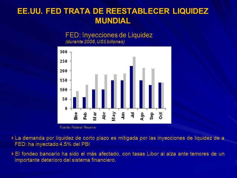 EE.UU. FED TRATA DE REESTABLECER LIQUIDEZ MUNDIAL