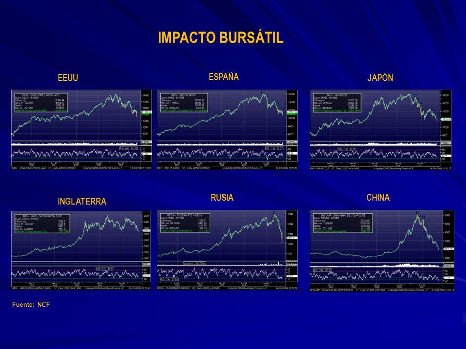 IMPACTO BURSÁTIL EEUU ESPAÑA JAPÓN RUSIA CHINA INGLATERRA Fuente: NCF