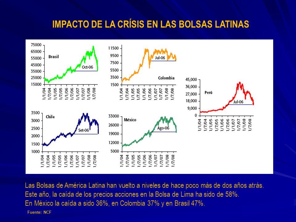 IMPACTO DE LA CRÍSIS EN LAS BOLSAS LATINAS
