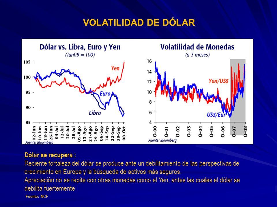 VOLATILIDAD DE DÓLAR Dólar se recupera :