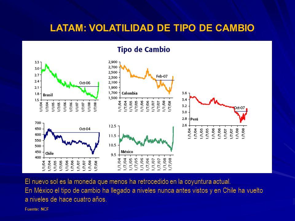 LATAM: VOLATILIDAD DE TIPO DE CAMBIO