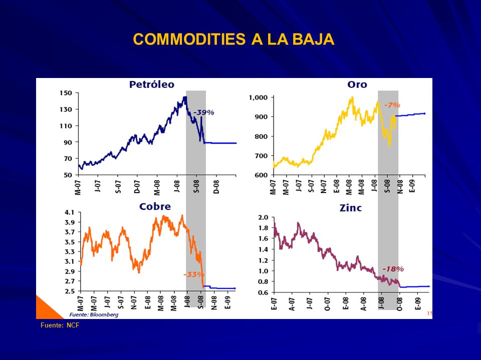 COMMODITIES A LA BAJA Fuente: NCF