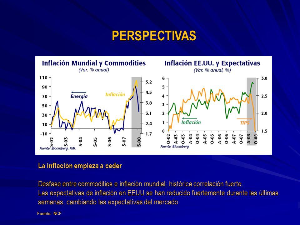 PERSPECTIVAS La inflación empieza a ceder