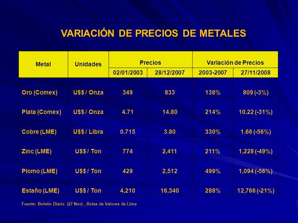 VARIACIÓN DE PRECIOS DE METALES